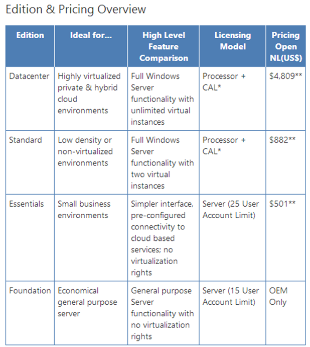 Windows Server 2012 Lisanslama Modelleri