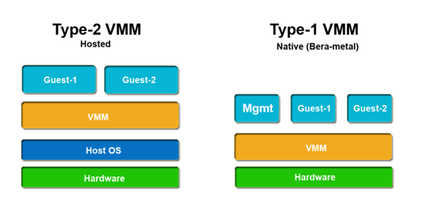 Hypervisor Nedir ? ve Hypervisor Türleri