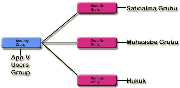 App-V için Active Directory Group Yapılandırması